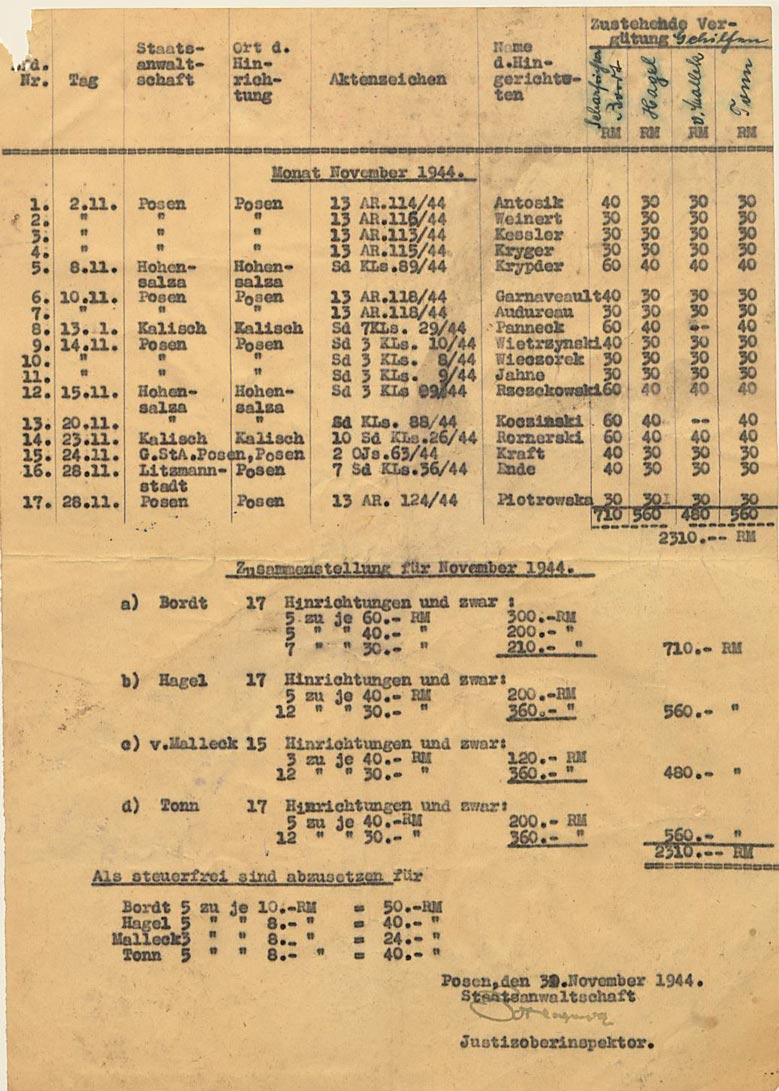 Fot.2. Lista wynagrodzeń z maja 1944 r. Źródło: I. Z. Dok. I – 75.